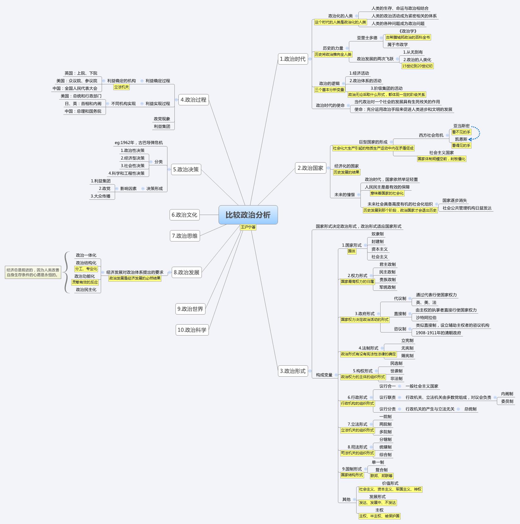 比较政治分析-mindmap